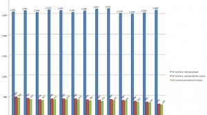 , Data: U.S. Bureau of Labor Statistics