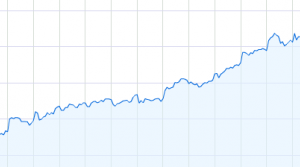 (graph from Google Finance)