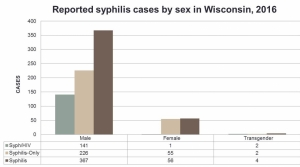 Read full article: Wisconsin Sees Large Increase In Reported Syphilis Cases