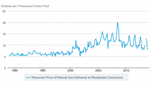 Read full article: Natural Gas Prices Up, Customers' Bills Will Stay High For A Bit