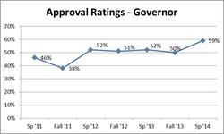 Gov. Walker's approval ratings