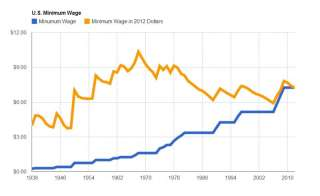U.S. Minimum Wage 1938-2012