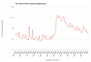 Unemployment in Rock County