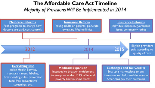 Affordable Care Act chart