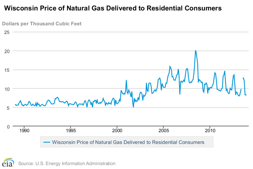 Price of natural gas in Wisconsin, 1990-2013