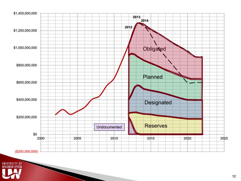 a slide from UW System President Ray Cross's presentation