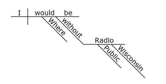 "Sentence diagram of the sentence ""Where would I be without Wisconsin Public Radio?"""