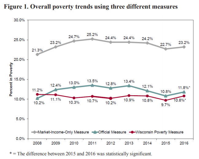 Institute for Research on Poverty, Tim Smeeding, Overall poverty trends
