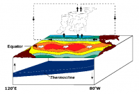 El Nino, National Oceanic and Atmospheric Administration (CC)